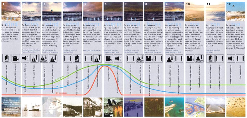 Scenario voor de tentoonstelling in het Water & Wind Paviljoen in opdracht van het Ontwikkelingsbedrijf in Rotterdam